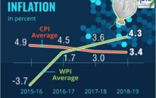 Inflation at low levels in past five years: Economic Survey