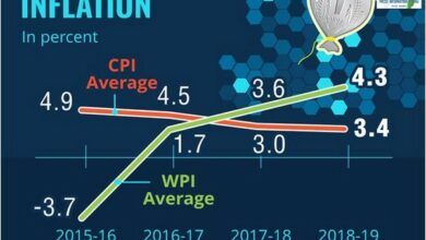 Photo of Inflation at low levels in past five years: Economic Survey