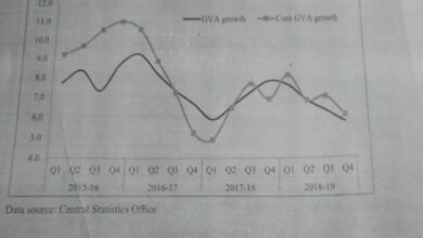 Photo of Core GVA growth was higher for all quarters for 2018-19: Economic Survey