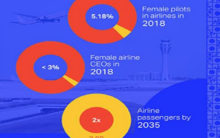 IATA launches gender diversity campaign for balanced workforce