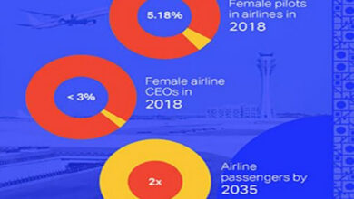 Photo of IATA launches gender diversity campaign for balanced workforce