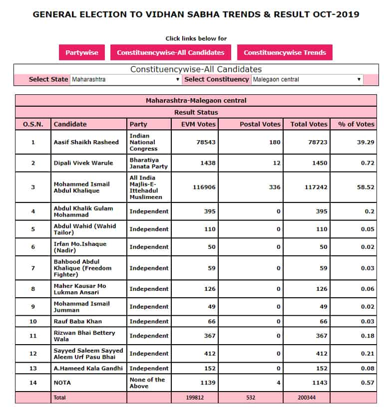 मालेगांव से AIMIM के मुफ्ती इस्माइल चुनाव जीते 1