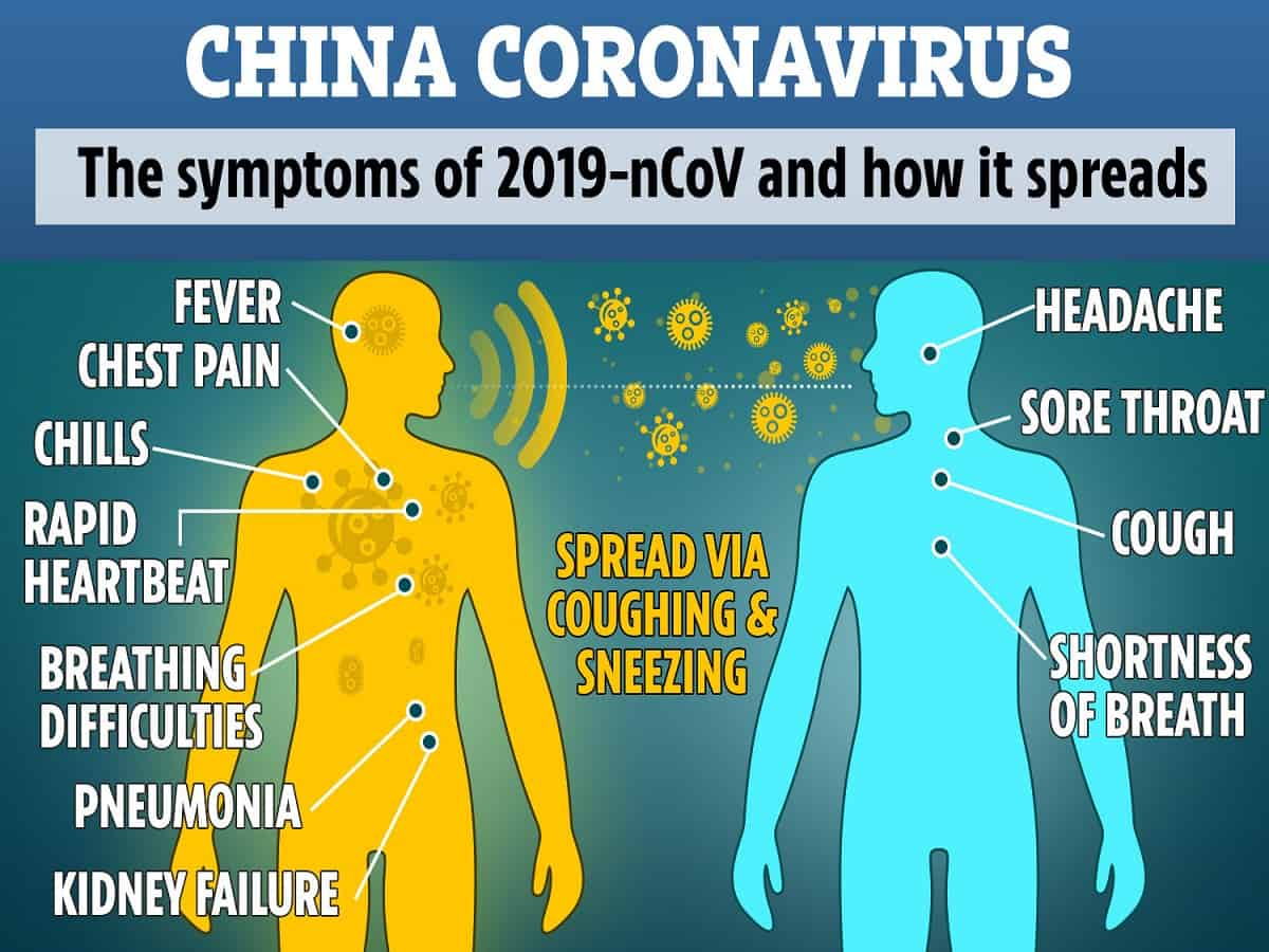 What is Coronavirus Symptoms