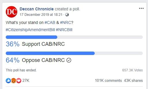 नागरिकता क़ानून के विरोध में वोट हुआ तो डिलीट कर दिया ट्विटर पोल ही ! 2