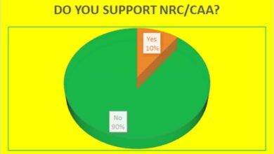 Photo of Social media polls on CAA-NRC reveal majority view