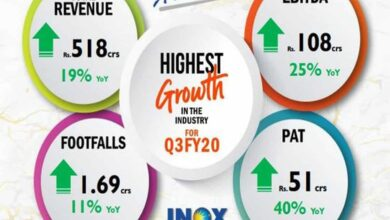 Photo of Inox Leisure reports 19 pc growth in Q3 revenues