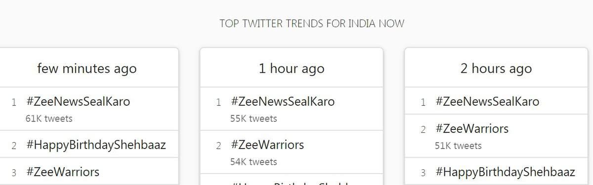 जी न्यूज दफ़्तर में 28 लोग कोरोना संक्रमित, #ZeeNewsSealKaro ट्विटर पर हुआ ट्रेंड 1