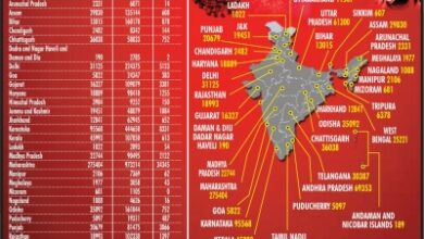 Photo of India reports 86,052 new Covid cases