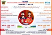 Photo of Kohli's RCB to face Warner's SunRisers (IPL Match 3 Preview)