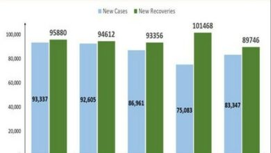 Photo of New COVID recoveries exceed new cases for 5th consecutive day