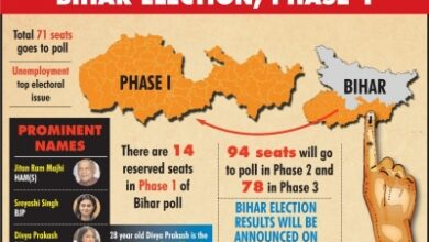 Photo of Bihar Assembly polls: Future of 1,066 candidates at stake in first phase