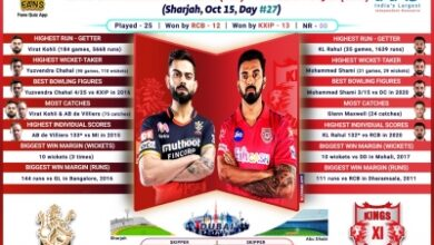 Photo of Bottom-placed KXIP face confident RCB in must-win tie (IPL Match Preview 31)