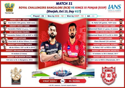 Bottom-placed KXIP face confident RCB in must-win tie (IPL Match Preview 31)