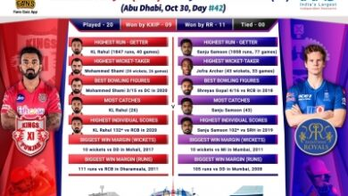 Photo of In-form KXIP look to continue charge vs RR (IPL Match Preview 50)
