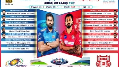 Photo of MI eye to seal playoff berth in game vs deflated KXIP (IPL Match Preview 36)