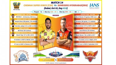 Off-colour CSK look to bounce back vs SRH (IPL Match 14 Preview)