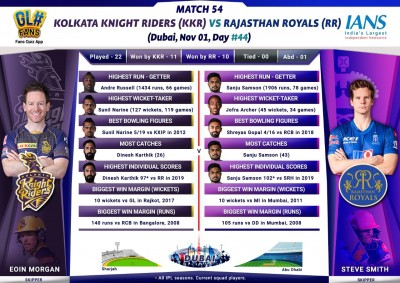 RR look to continue charge for playoffs vs KKR (IPL Match Preview 54)