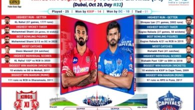 Photo of Rejuvenated KXIP aim to settle scores with confident Delhi (IPL Match Preview 38)