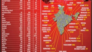 Photo of With 73K new cases, India's Covid tally nears 70L