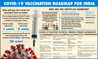 Covid-19 vaccination: Can India deliver that shot to all?