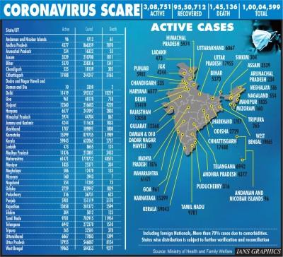 India crosses 1 Cr Covid cases