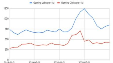 Gaming industry in India seeing strong hiring gains: Indeed